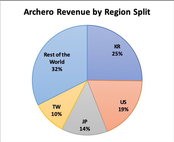 Pic 4 - Archero revenue by key markets split.png