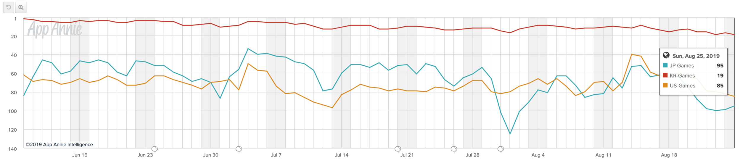 Archero's downward trend of top grossing rank across key East and West markets