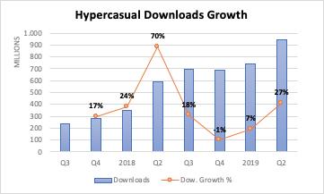 Hyper-casual games downloads