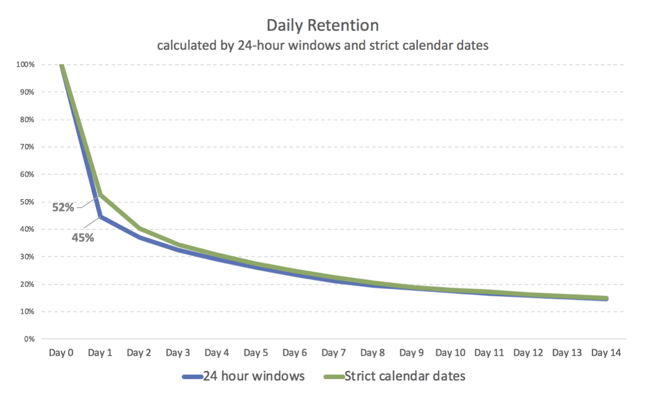 In the graph above you can see the same product's retention calculated based on 24-hour windows and calendar dates. D1 retention equals 52% in one case and 45% in the other. That is a huge difference. On the other hand, when it comes to long-term retention, KPIs that actually matter, the calculation method has a much smaller effect.