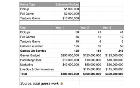 Quay lại ước tính ngắn gọn về ngân sách trò chơi Netflix nếu họ tiếp tục và thách thức Apple Arcade và Google Play Pass với một dịch vụ tương tự.