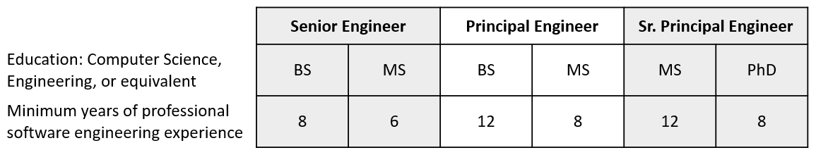Engineering Table 080618.PNG