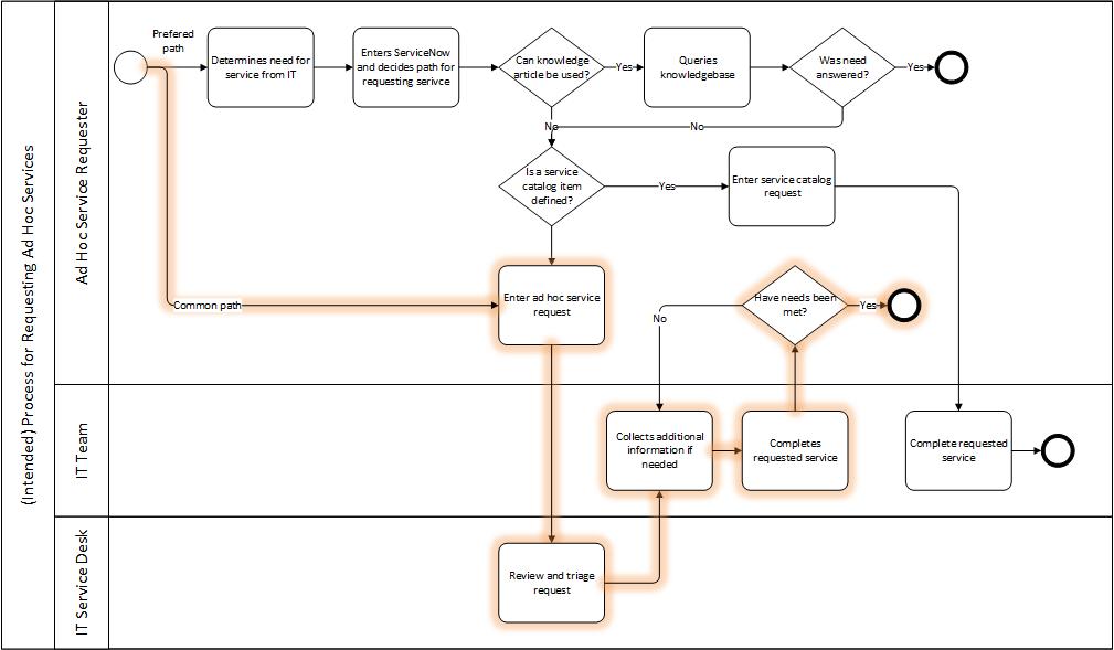 ProcessModel-v2.png