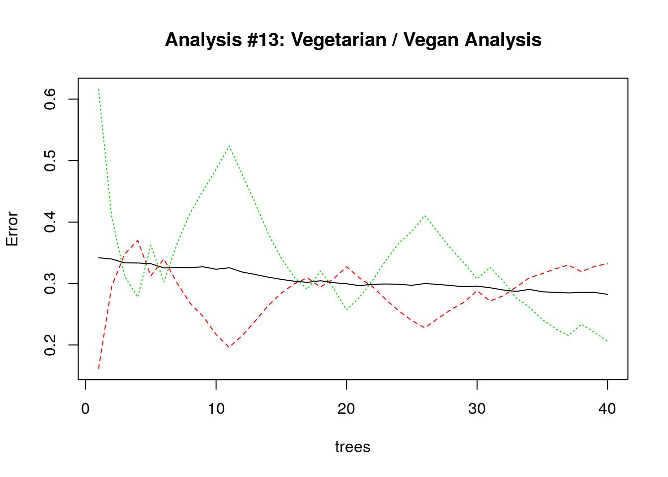 random_forest_for_vegetarian-14.png
