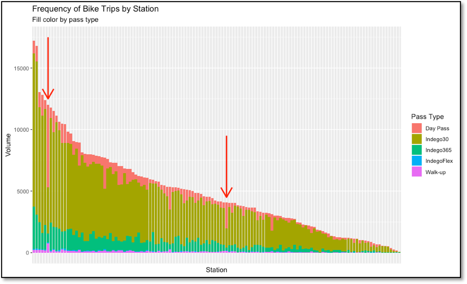 Figure 7 - Indego trip volumes by station