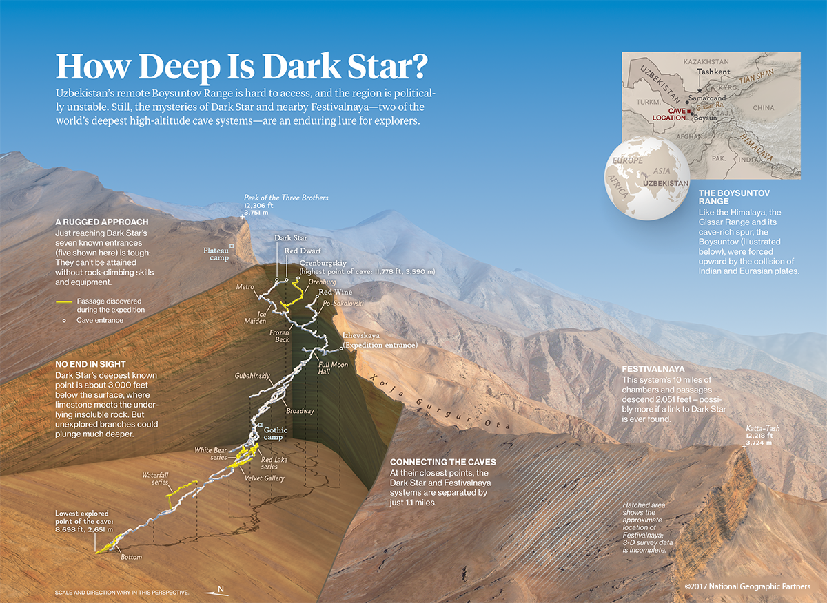 How Deep Is Dark Star? (March 2017)