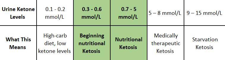 ketoacidosis vs keto diet