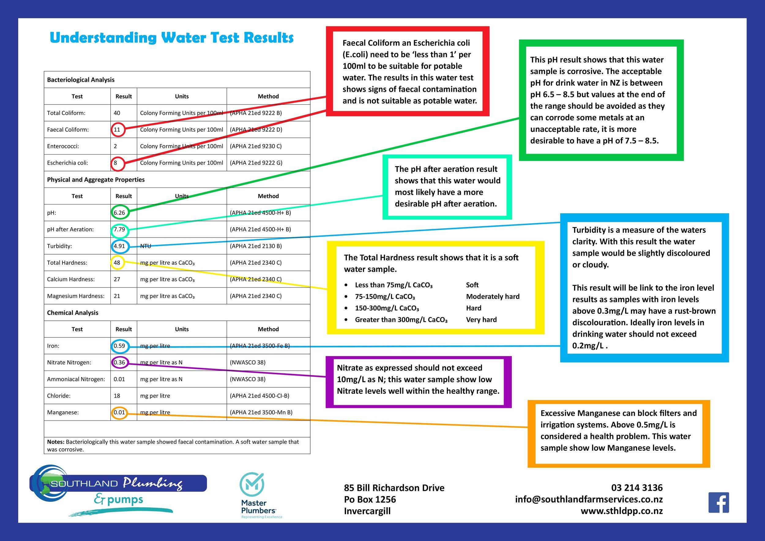 Understanding a Water Test - Poster A3 Land.jpg