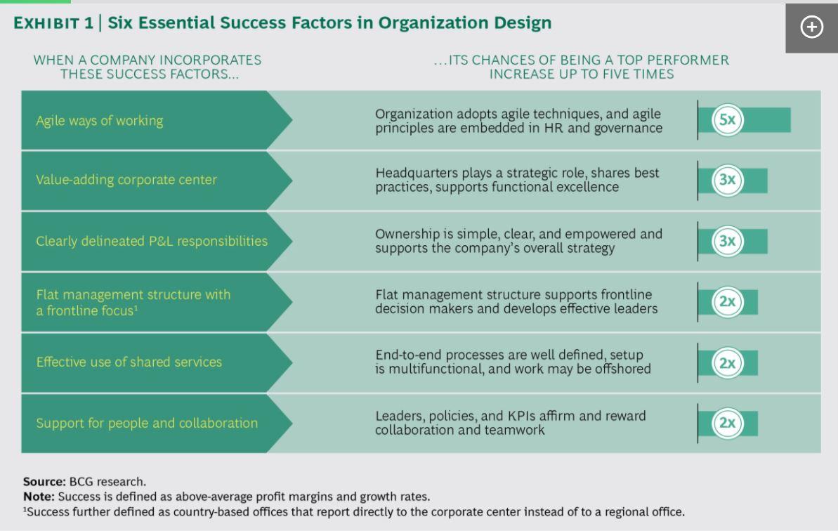 Organisational Design - Six Essential Success Factors