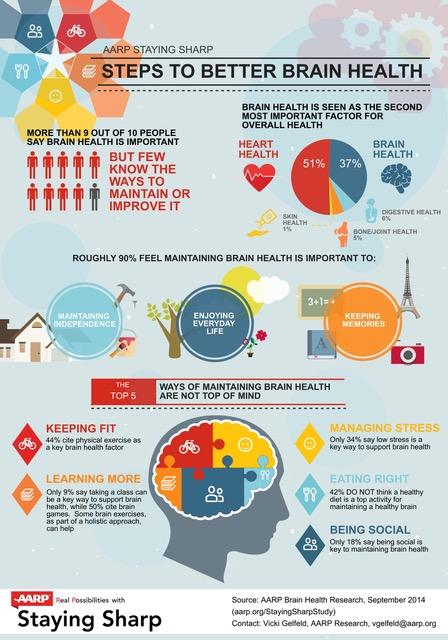 AARP-Brain-Health-Study-Infographic (1).jpg