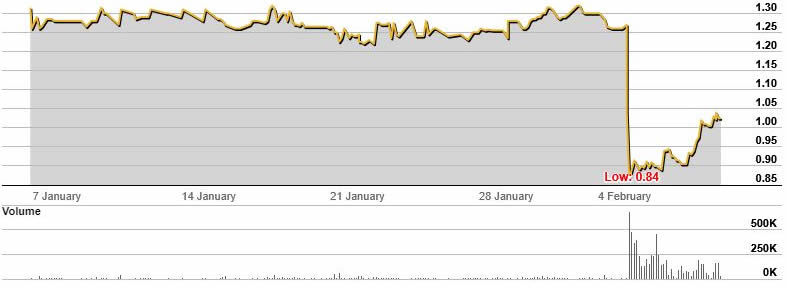 Australian Finance Group (AFG) stock chart from Jan to Feb 19.