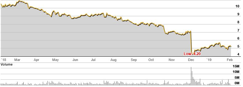 IOOF Holdings Limited (IFL) stock chart from Feb 18 to Feb 19.
