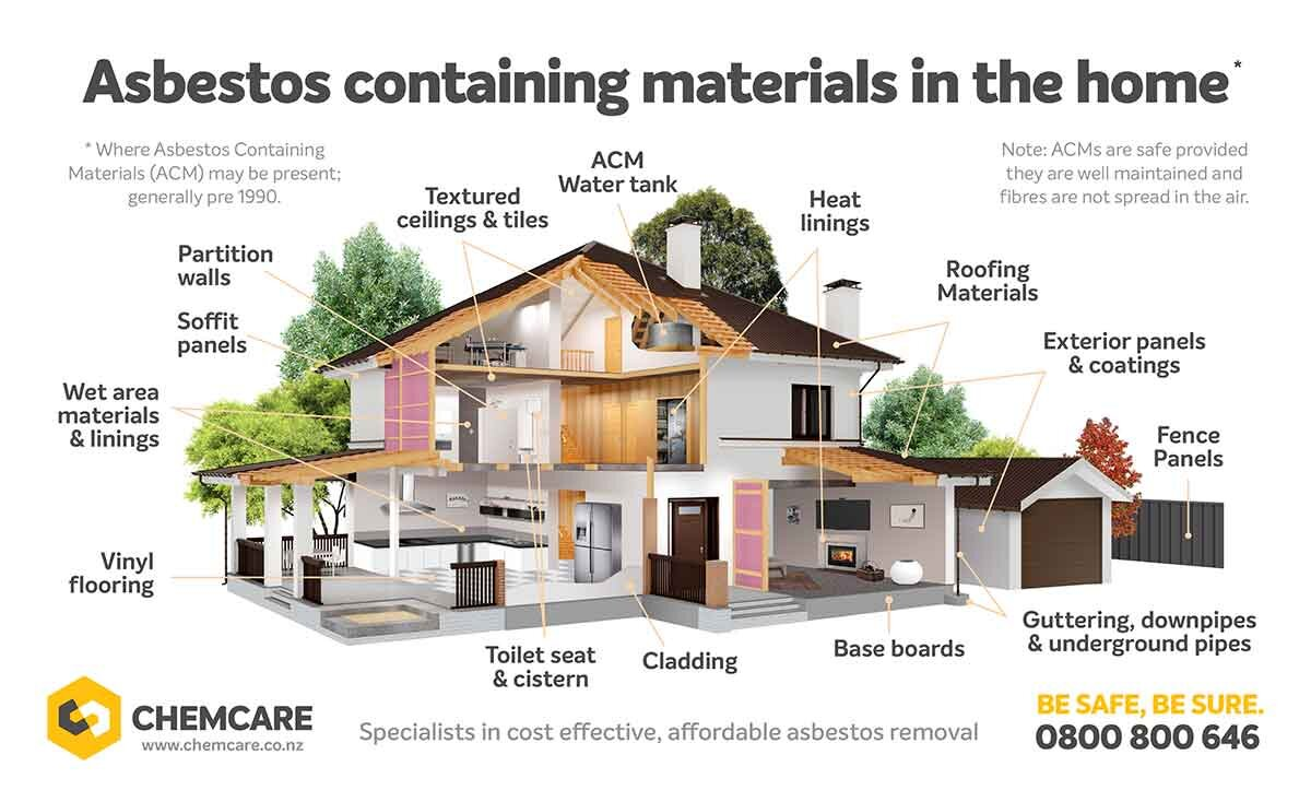 Infographic showing where asbestos is commonly found in a residential property