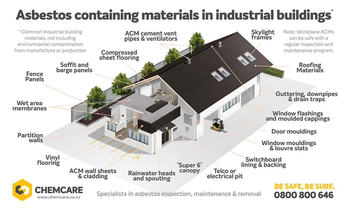 Infographic showing where asbestos is typically tested positive for in an industrial building
