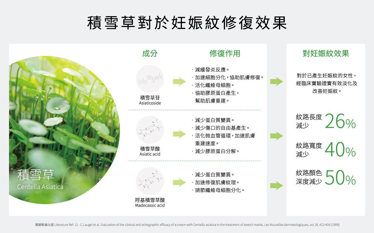 積雪草(又名雷公根)能提升修復肌膚的速度,以及更全面的照顧每一個階段的修復狀況。