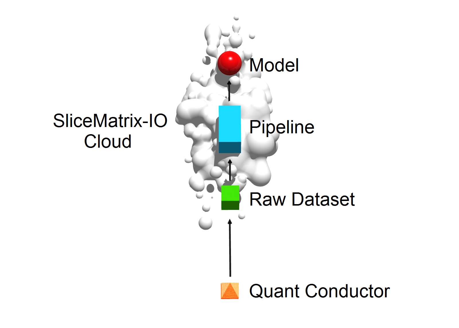 Diagram 1  Note that in the diagram 1 the end-user is referred to as a 'Quant Conductor' because IO enables the end-user to orchestrate the design, development and execution of machine intelligent systems with speed and ease that the end-user is able to do the task of a team of data scientist.