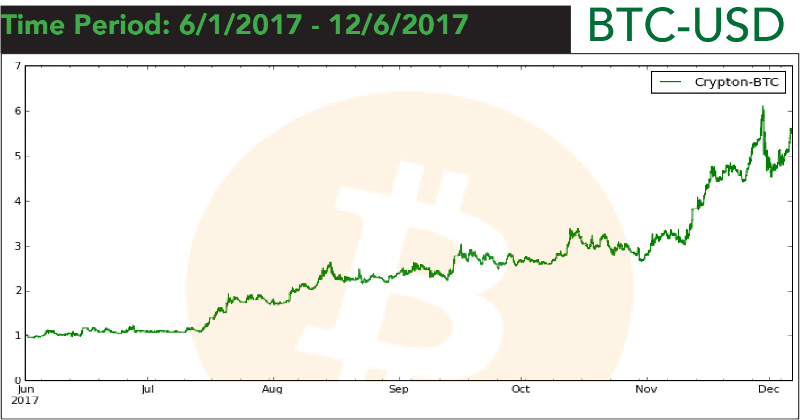 Crypton BTC-USD - Bitcoin Indicator