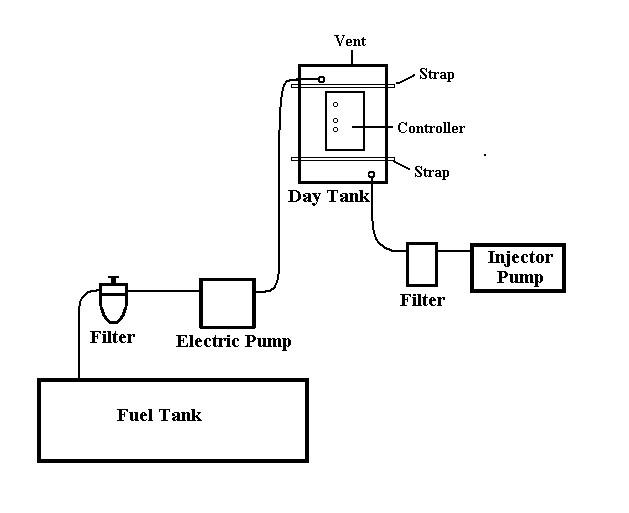Figure 1. Fuel system block diagram