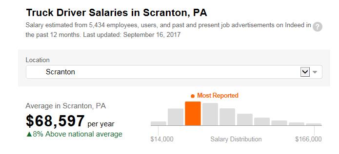 Scranton_Truck_Salary.png
