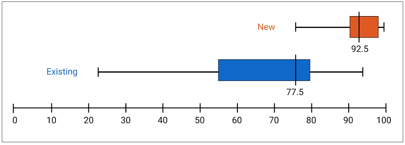 Box plots of the SUS scores for the new vs existing interface