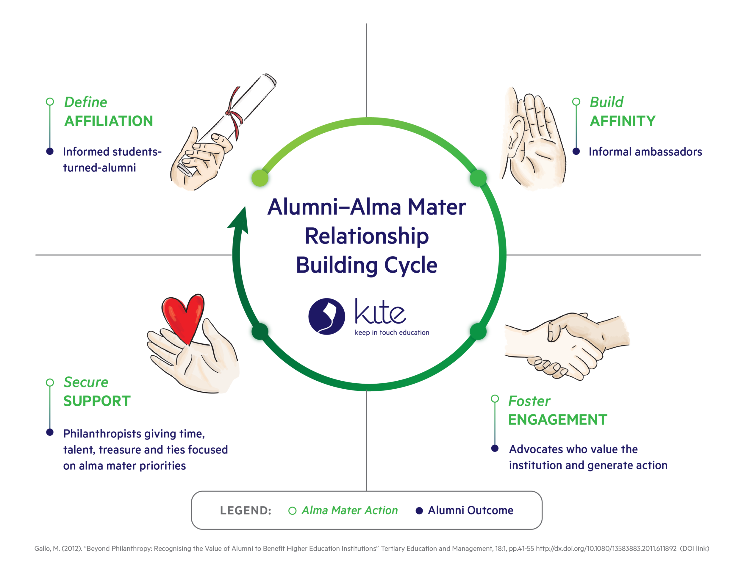 Alumni-Alma Mater Relationship Building Cycle - From the Tertiary Education and Management Journal article here