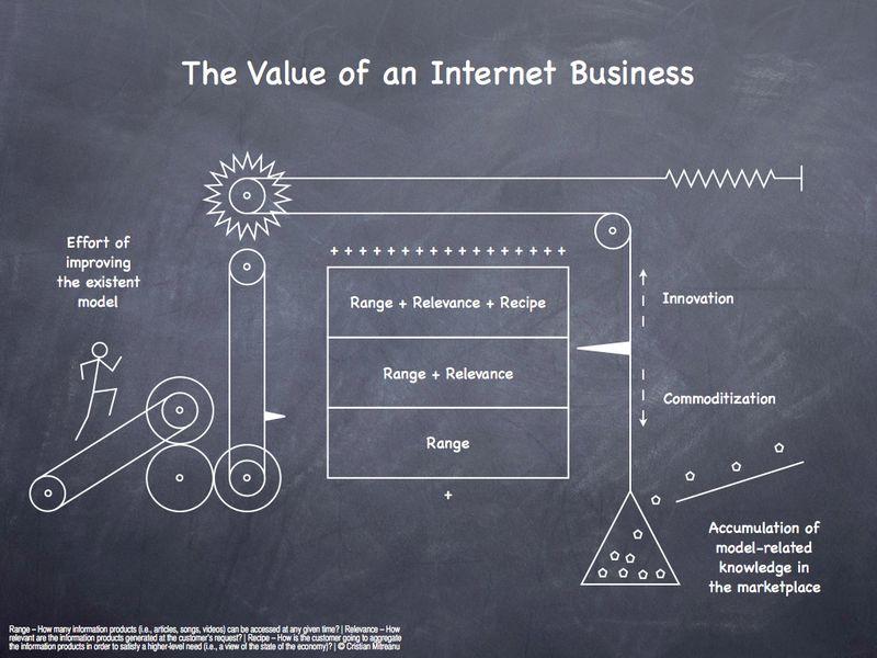cristian-mitreanu-value-of-internet-business.jpg