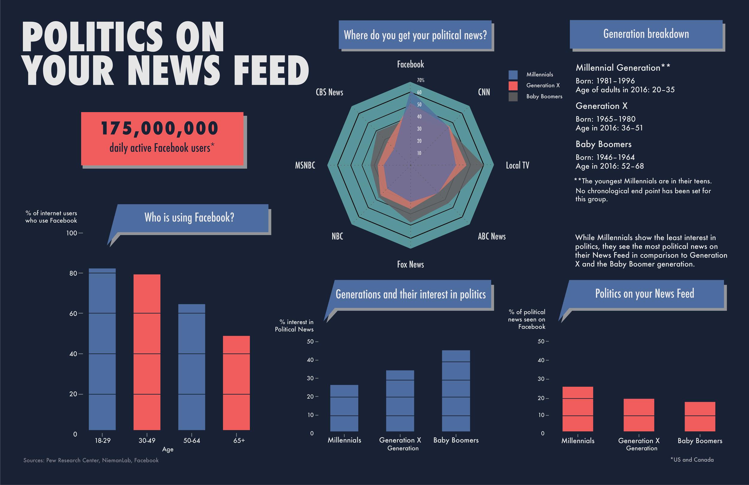 POLITICS ON YOUR NEWSFEED_Artboard 10.jpg