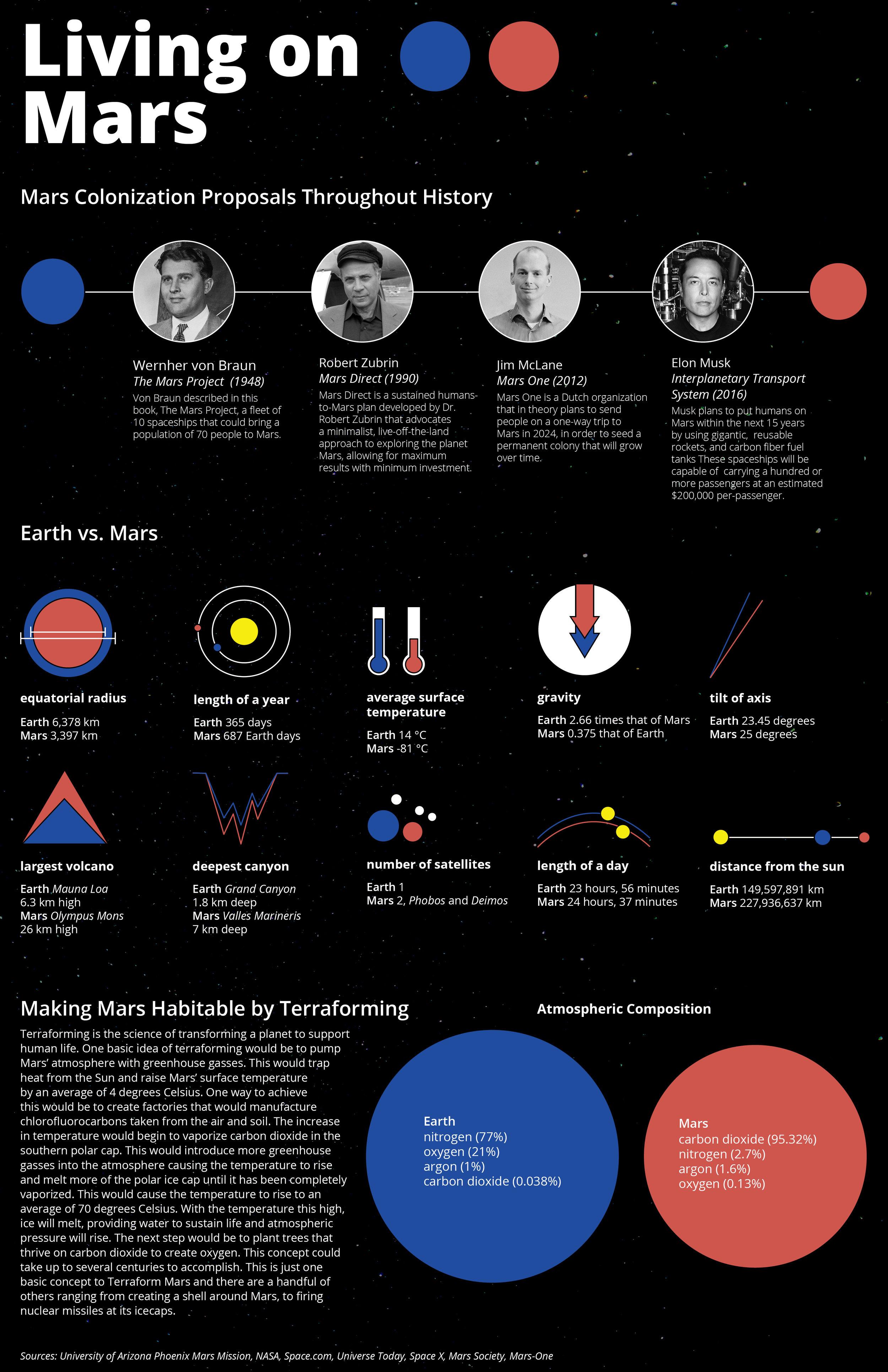 Living on Mars Infographic Final.jpg