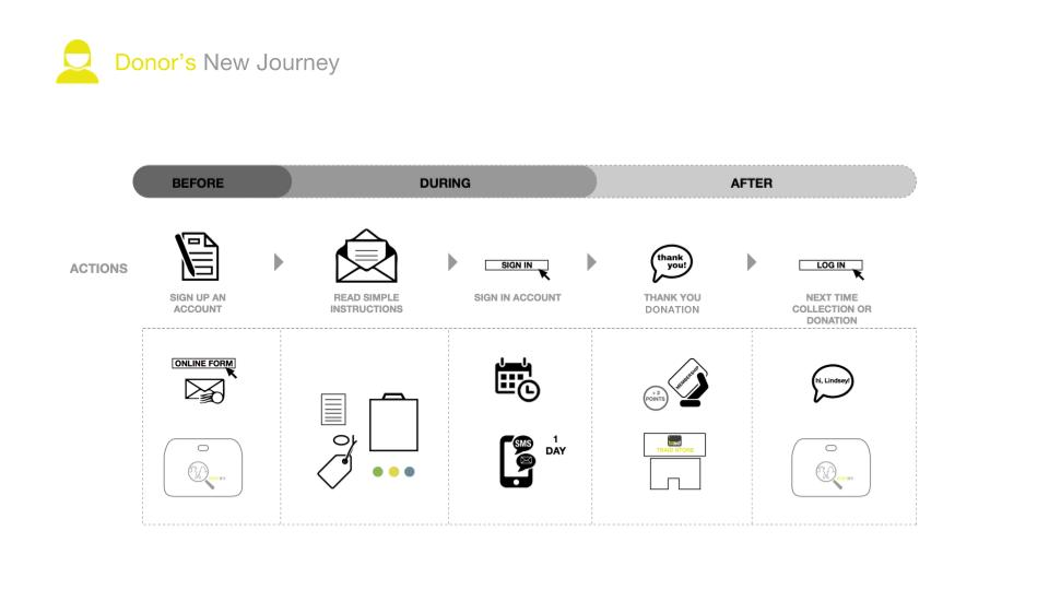 Donor's new user journey with SORTIFY