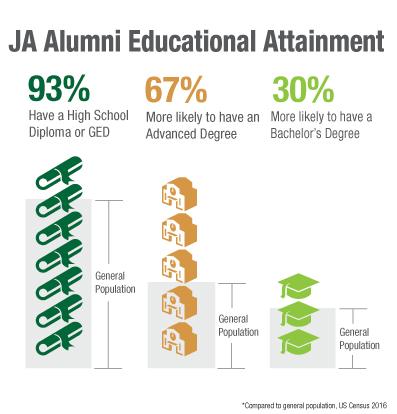 JA-Alumni-Educational-Attainment.jpg