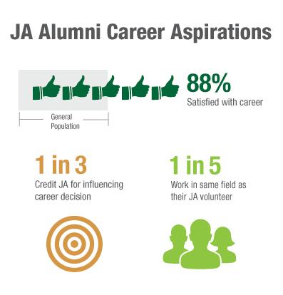 JA-Alumni-Career-Aspirations.jpg