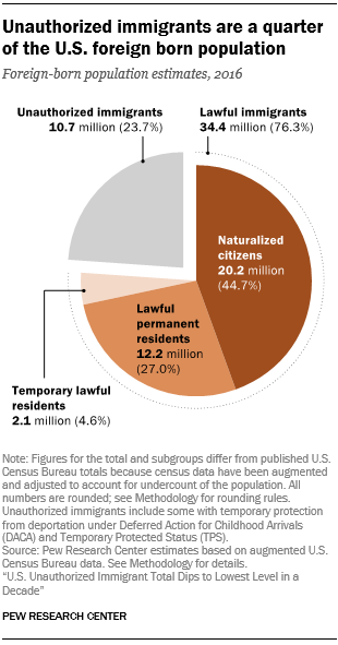 Pew Research-Immigrant Chart.png