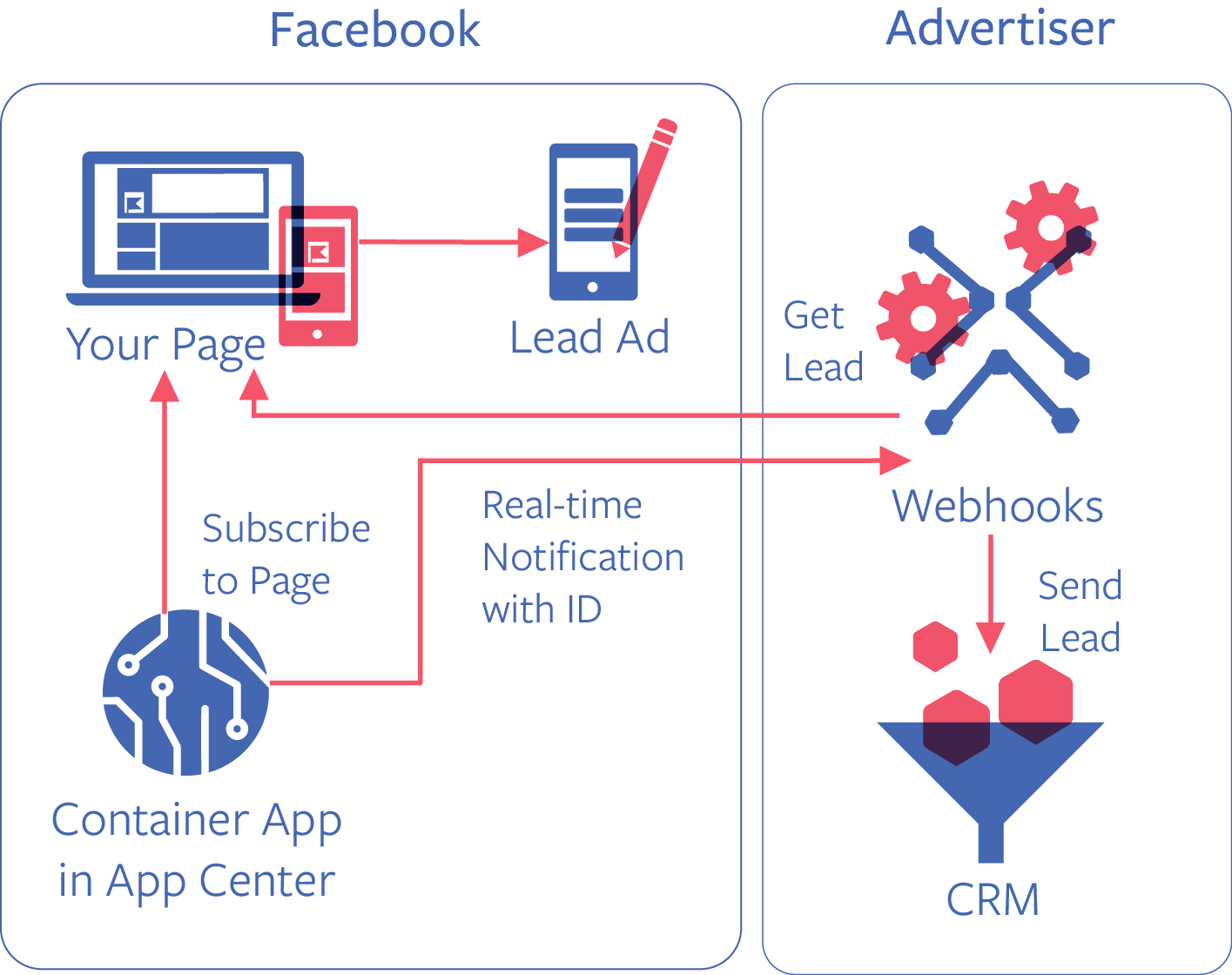Sample Flow from facebook documentation