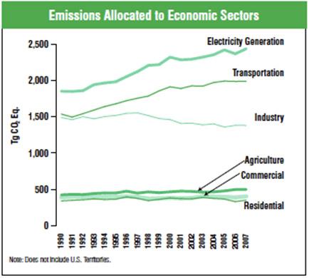 Source: Inventory of U.S. Greenhouse Gas Emissions and Sinks (U.S. EPA, April 2009), Figure 2-12