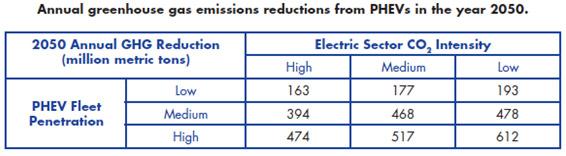 Source: Environmental Assessment of Plug-in Hybrid Vehicles: Volume 1