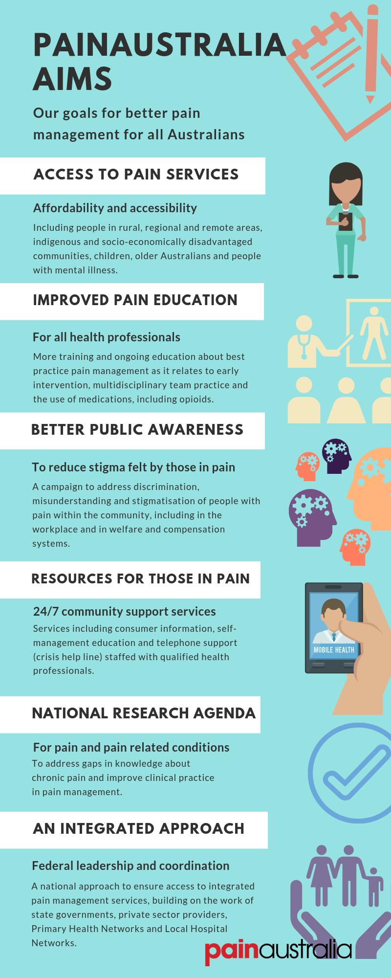 PAINAUSTRALIA AIMS infographic.png