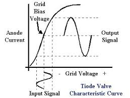 Triode valve operating curve.jpg