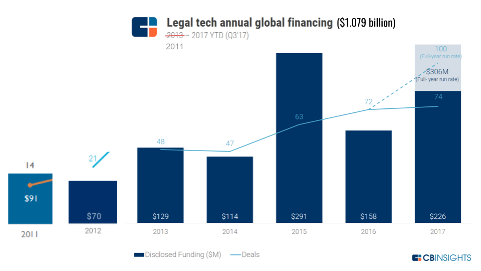 LegalTech funding to Q3 2017.png