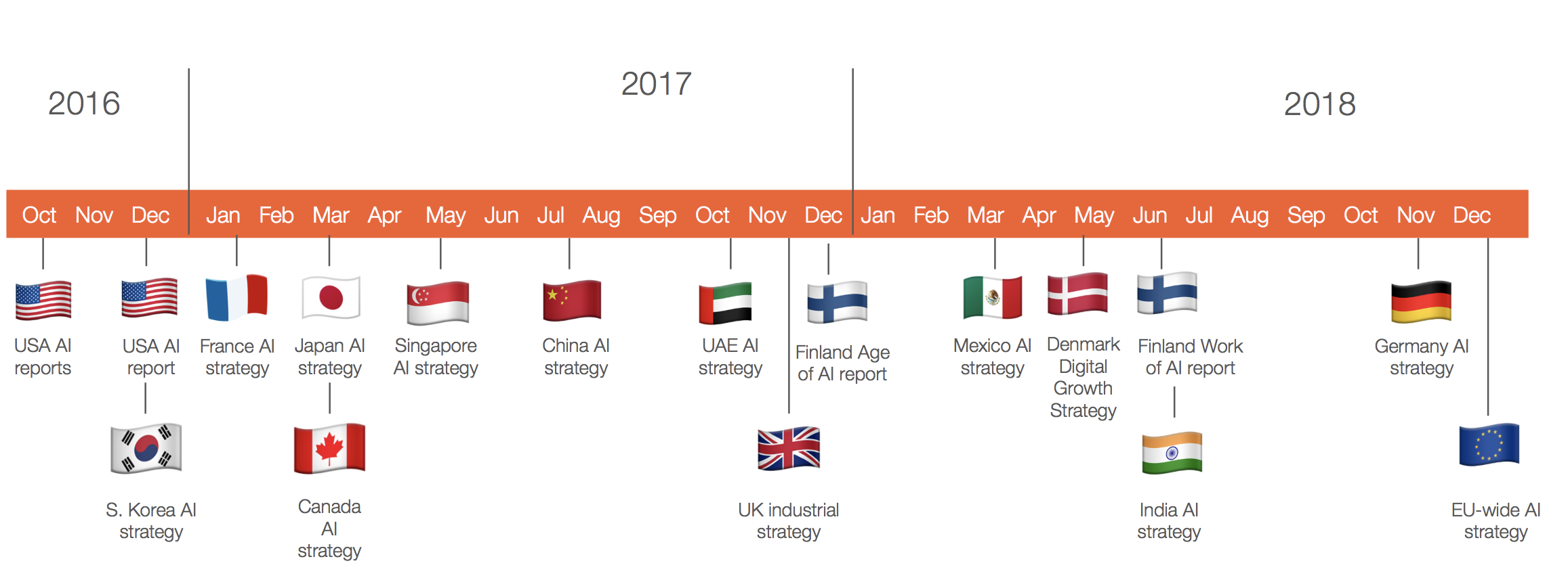 Figure 2 | Timeline of existing and pending AI strategies