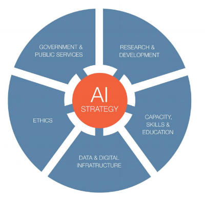 Diagram displaying the core components of national AI strategies