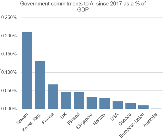 Commitment to AI as  %.png