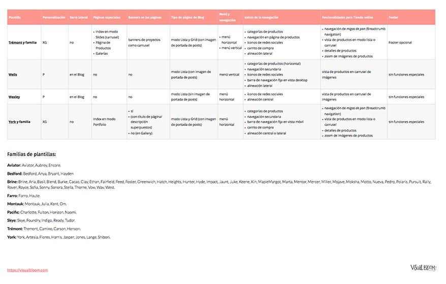 tabla plantillas-curso gratis Squarespace-3.jpg
