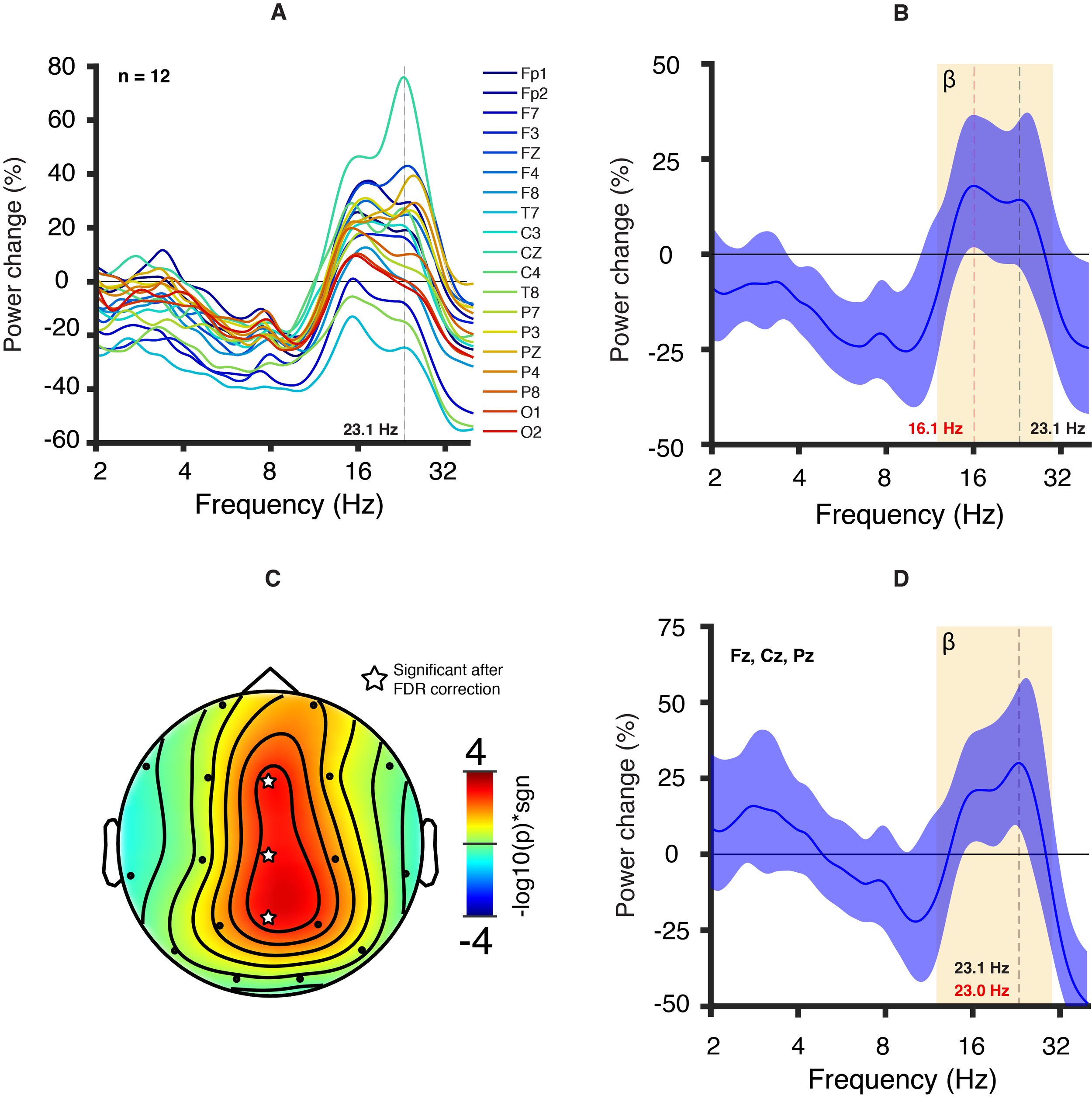 Figure 4, Frohlich et al. 2019 Molecular Autism.  EEG signature of pharmacological GABAA receptor modulation in healthy adult participants. Healthy adult participants ( n  = 12) were challenged orally with a GABAA PAM (5 mg midazolam).  a  Average power change in all channels 1 h following drug administration referenced to baseline (absolute power averaged across participants). Most channels displayed an increase in power in the beta band.  b  Channel-averaged power change. The colored highlight represents the 95% confidence interval. The average power change appears to largely plateau between the peak power change (16.1 Hz, red vertical line) and the Dup15q syndrome peak frequency (23.1 Hz, black vertical line).  c  Scalp topography of the −log10( p  value) multiplied by the sign of the  t -statistic from a two-tailed  t  test at 23.1 Hz. Three central channels (Fz, Cz, and Pz, indicated with a star symbol) survive an FDR correction for multiple channels ( p  value threshold = 3 × 10−3).  d  Power change averaged across central channels. We visualized the average power change for those channels that survived the FDR correction at 23.1 Hz. The colored highlight represents the 95% confidence interval. The power change peaks at 23.0 Hz (red vertical line), very close to the Dup15q syndrome peak frequency (23.1 Hz, black vertical line; Cf. Fig.  1 a).