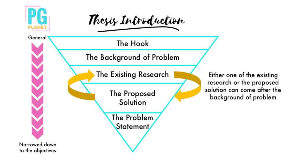 Thesis introduction how sample of an analysis essay