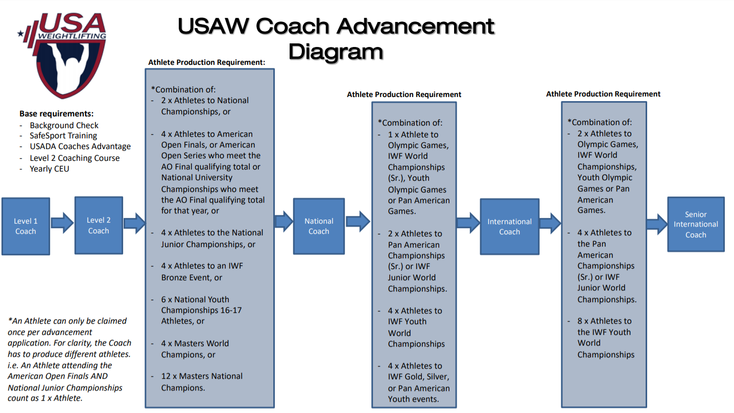 coach_Advancement_diagram.png