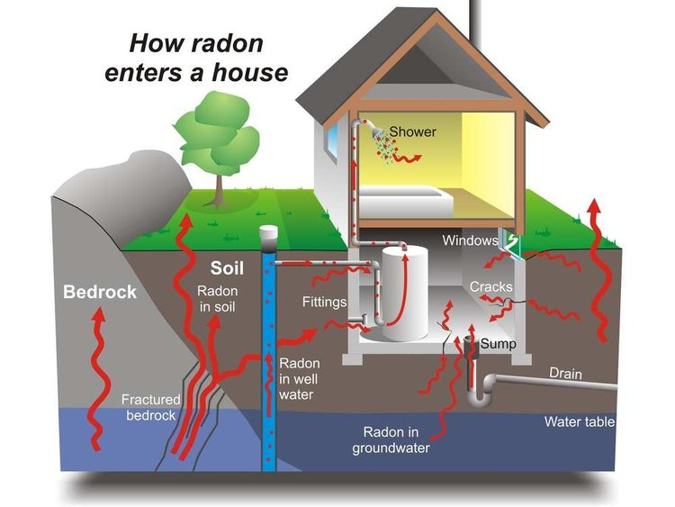 How Radon Enters a House