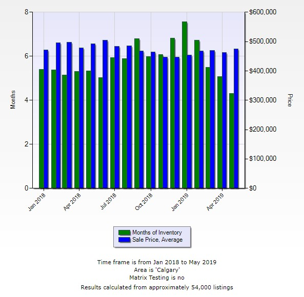 Calgary Real Estate Prices