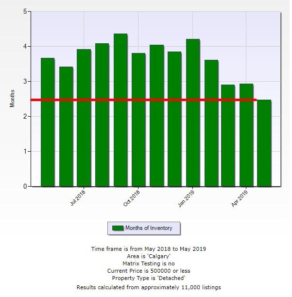 Calgary Real Estate Market and Realtors