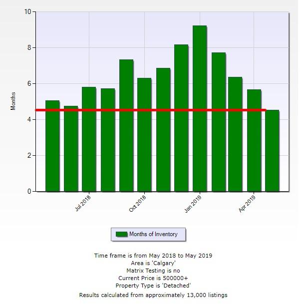 Calgary Real Estate Market Predictions