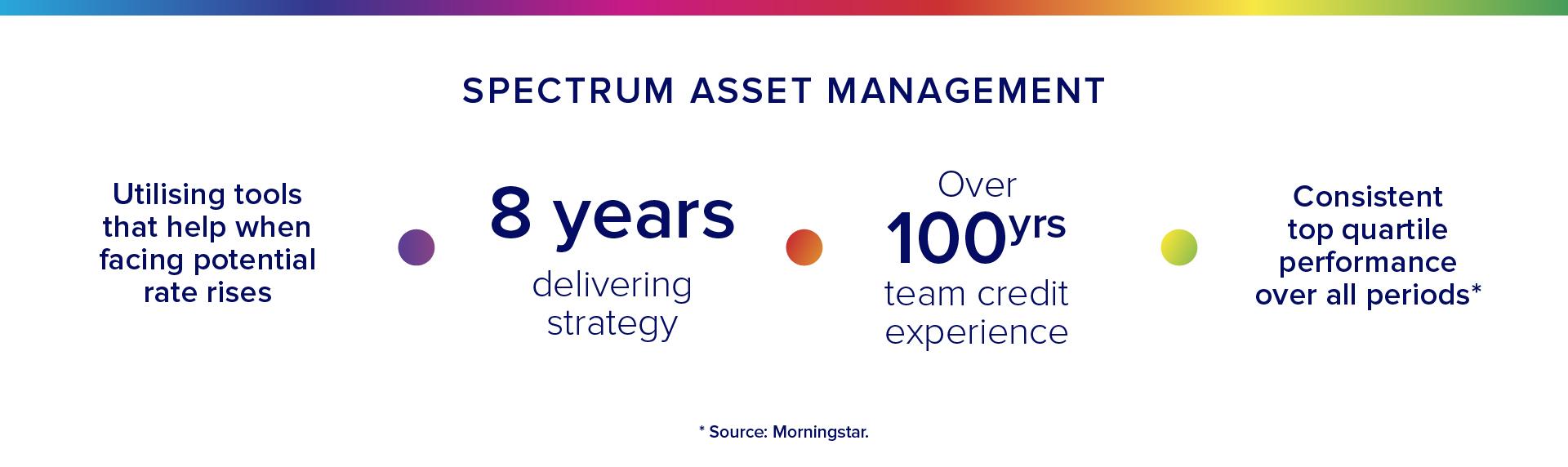 Spectrum Asset Management.jpg
